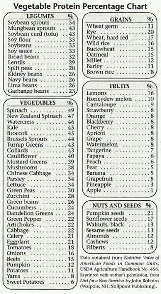 Vegetable Protein % chart